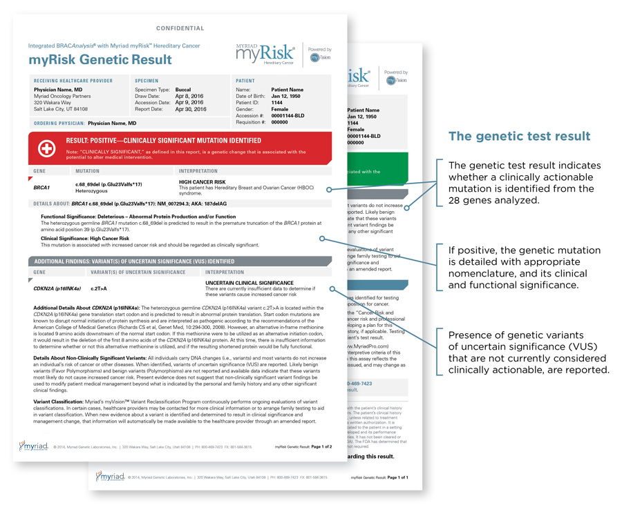 myRisk Genetic Result