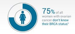 BRCA status important for personalized medicine in ovarian cancer