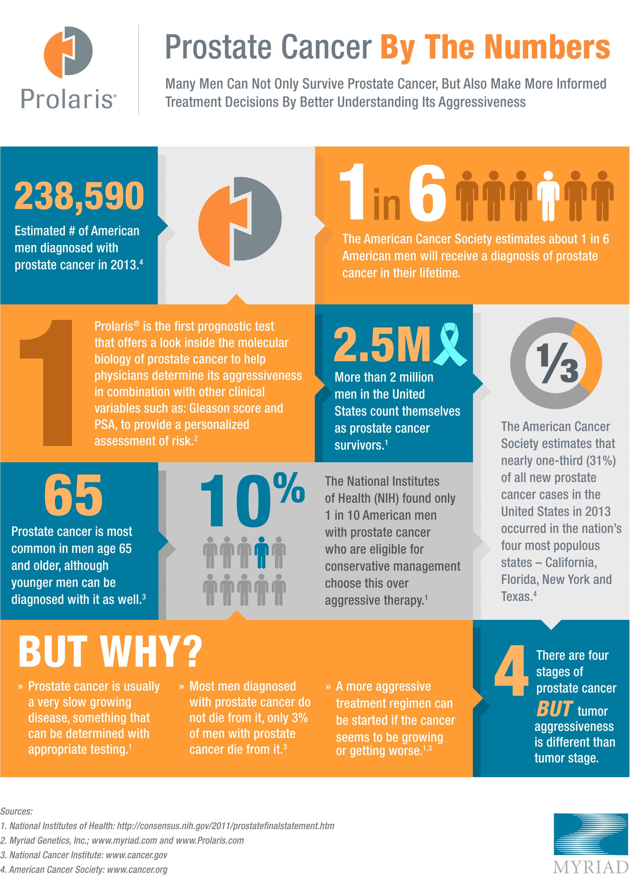 Prostate Cancer inforgraphic