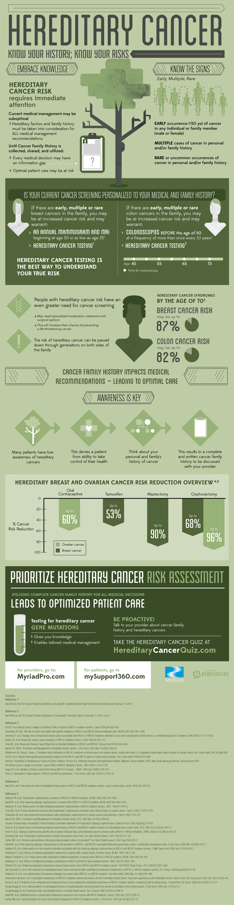Hereditary Cancer Infographic