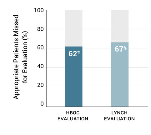 Appropriate Patients Missed for Evaluation (%)